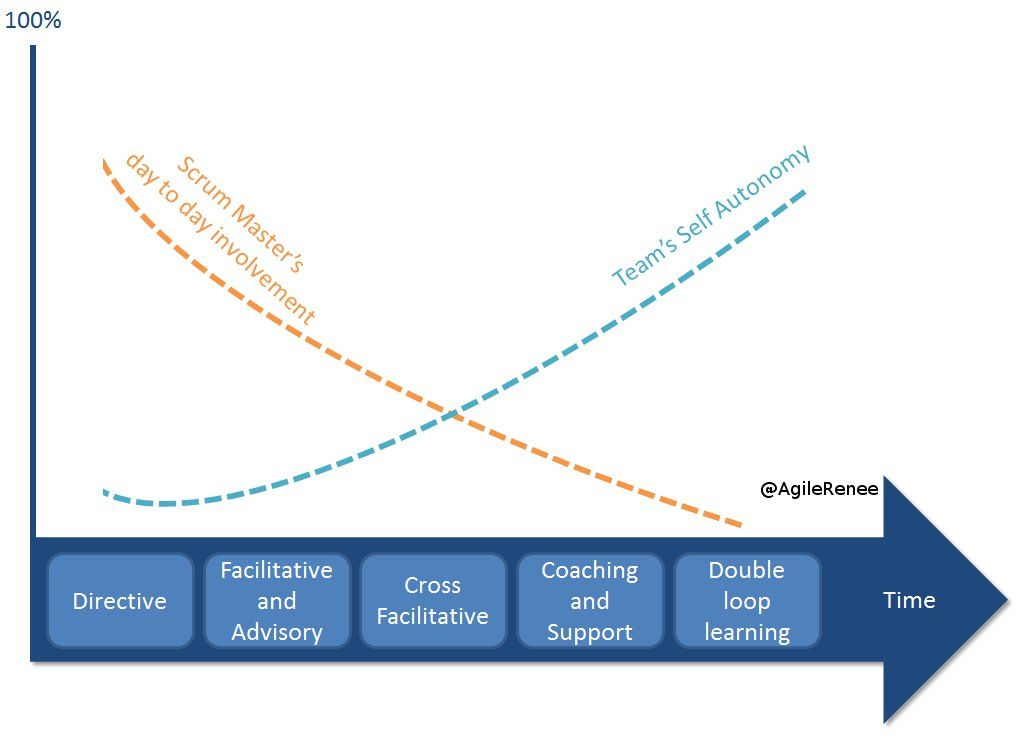The role of a ScrumMaster | Agile and Scrum | Project