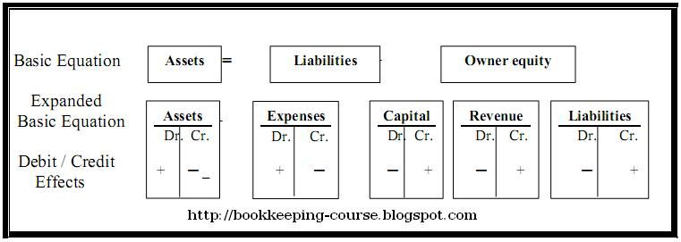 17 Best images about Accounting on Pinterest | The journal ...