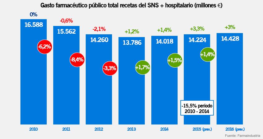 El gasto farmacéutico por recetas, tanto en farmacias como hospitales, su evolución porcentual y, sobre las columnas, la del PIB español.