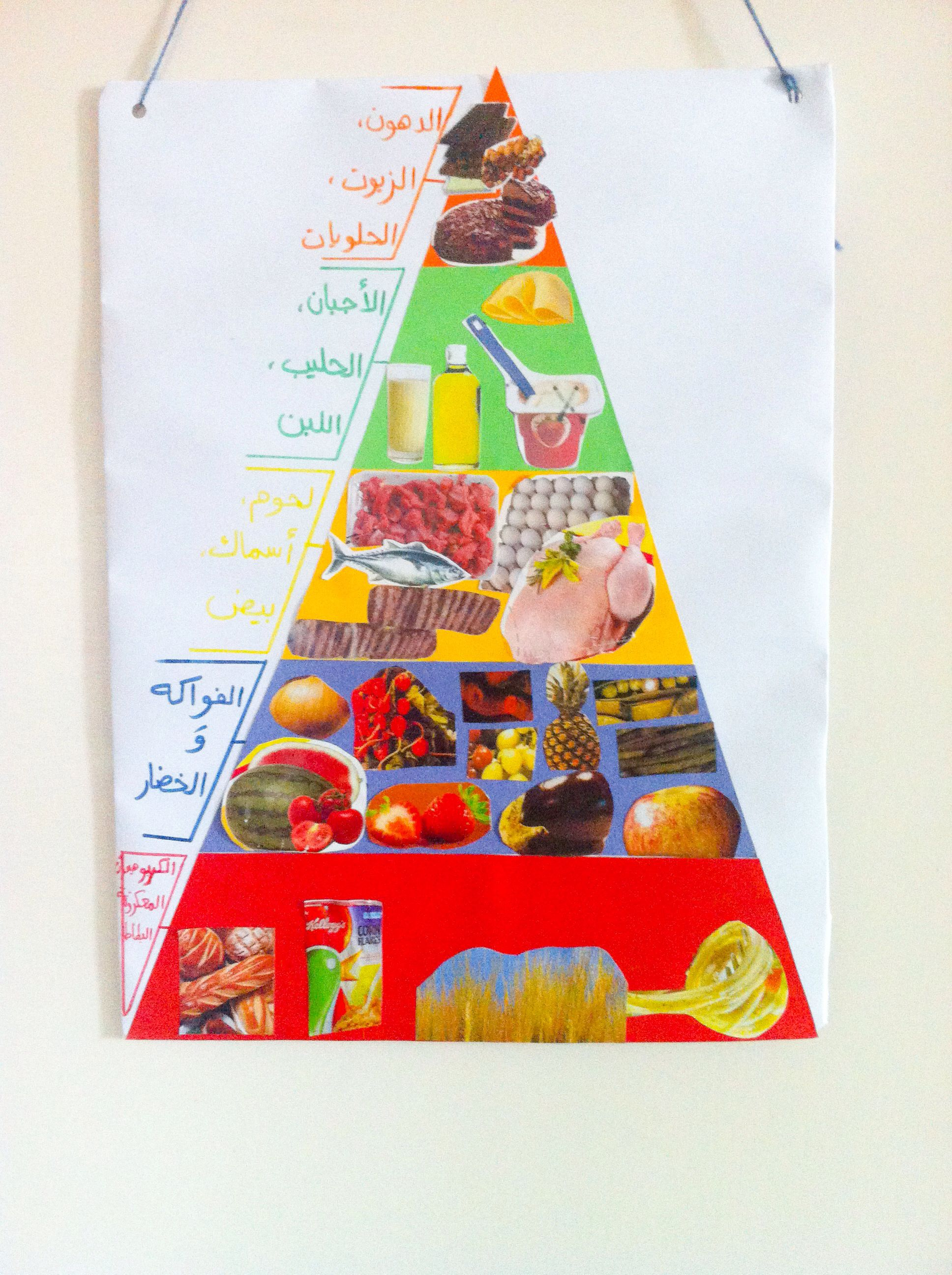 Food Pyramid Craft For Kids