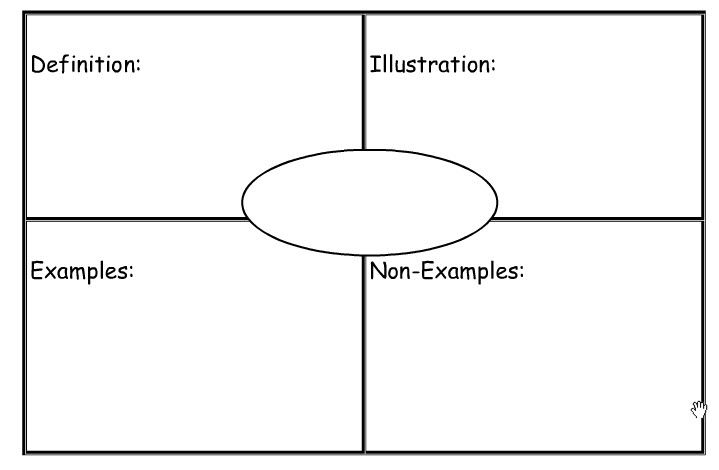 Frayer Model Vocabulary Graphic Organizer  Common Core