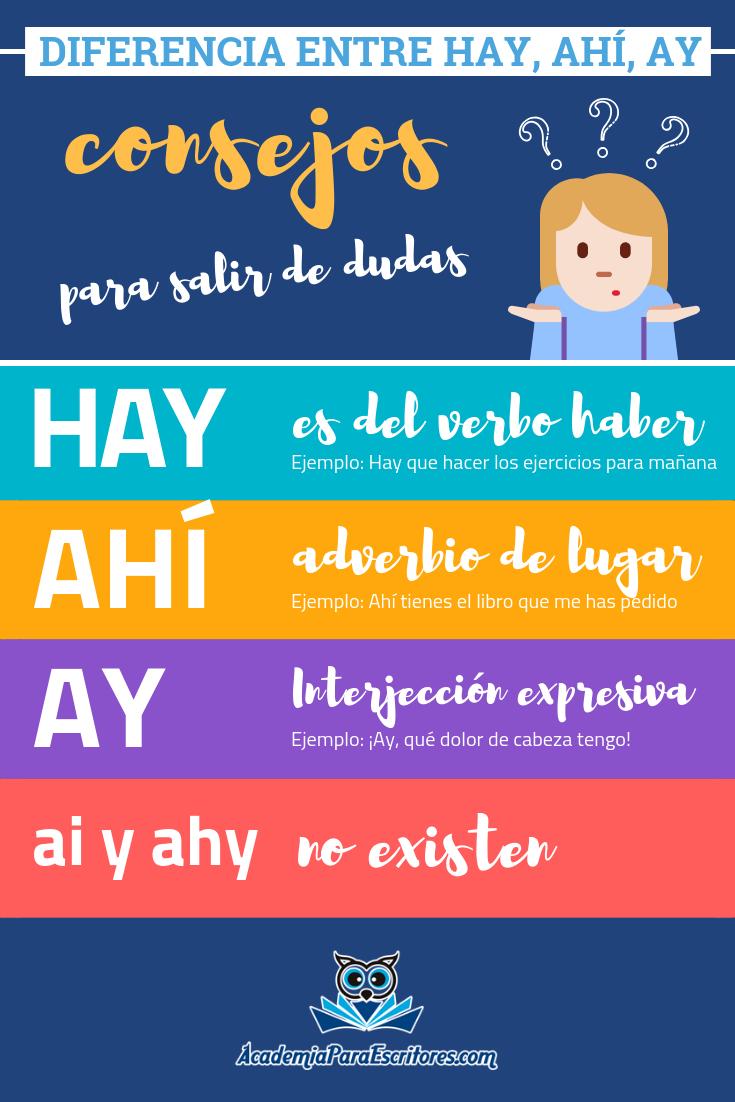 Diferencia Entre Hay Ahí Y Ay En La Siguiente Imagen Te Lo Aclaramos Más Artículos Sobre Ortog Normas Ortograficas Actividades De Ortografía Ortografía