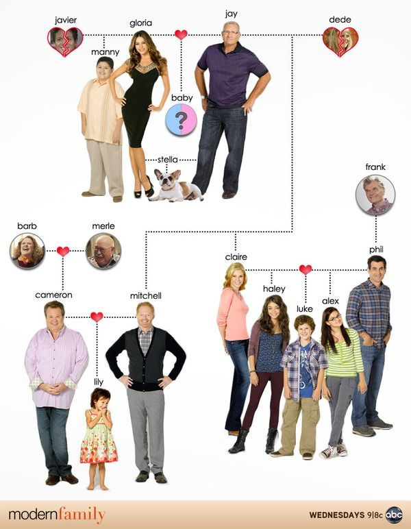 The Modern Family Tree Modern Family Funny Modern Family Modern Family Quotes