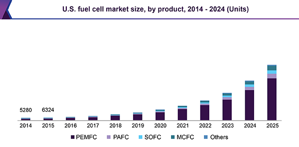 Fuel Cell Market Likely To Reach A Valuation Of Around 24 81 Billion By 2025 Grand View Research Inc Fuel Cell Marketing Fuel