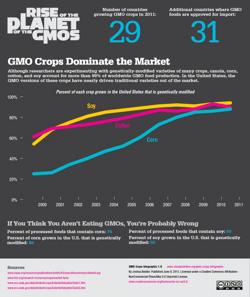 Rise in GMO Crops - Infographic