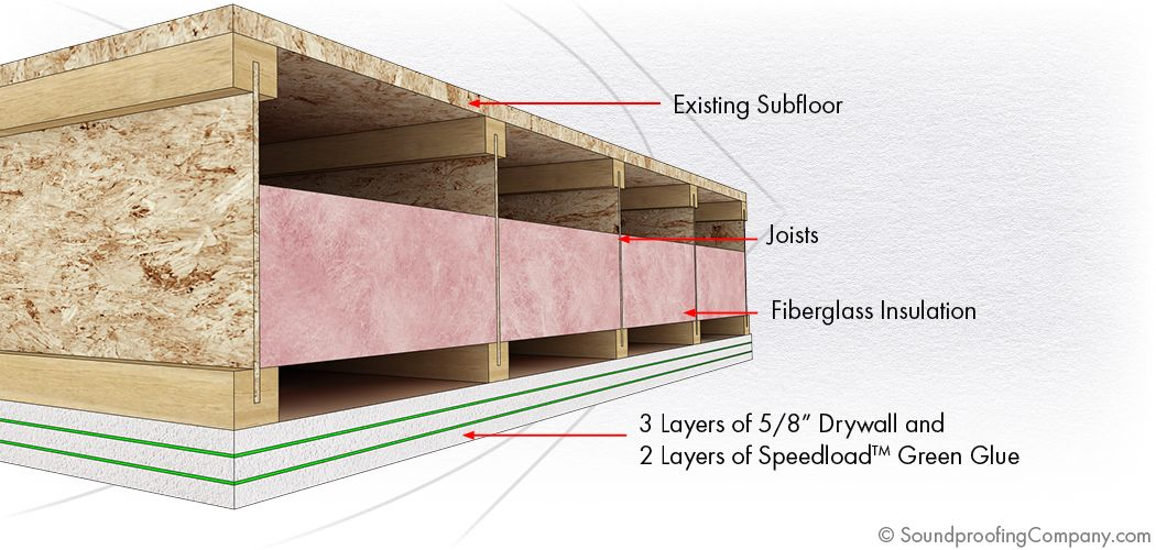 Soundproof A Ceiling Basic Level 1 Soundproofing Company Sound Proofing Home Theater Furniture Home Theater Setup