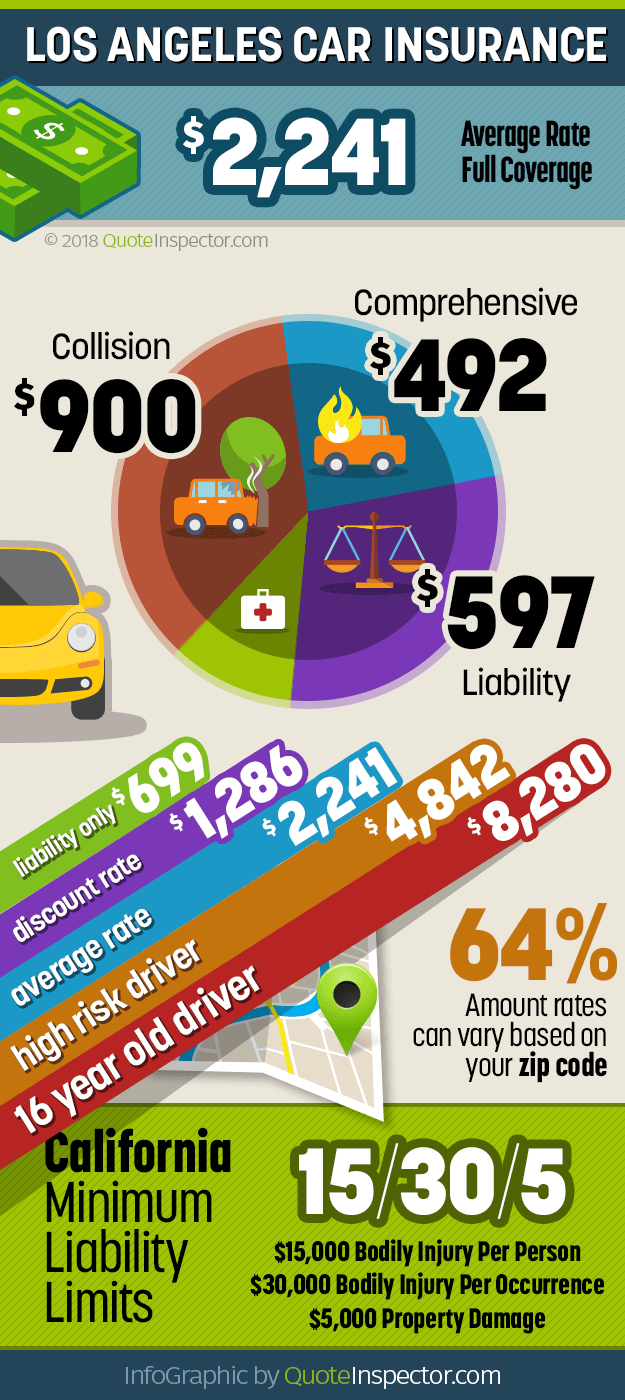 Infographic For Los Angeles Car Insurance Car Insurance