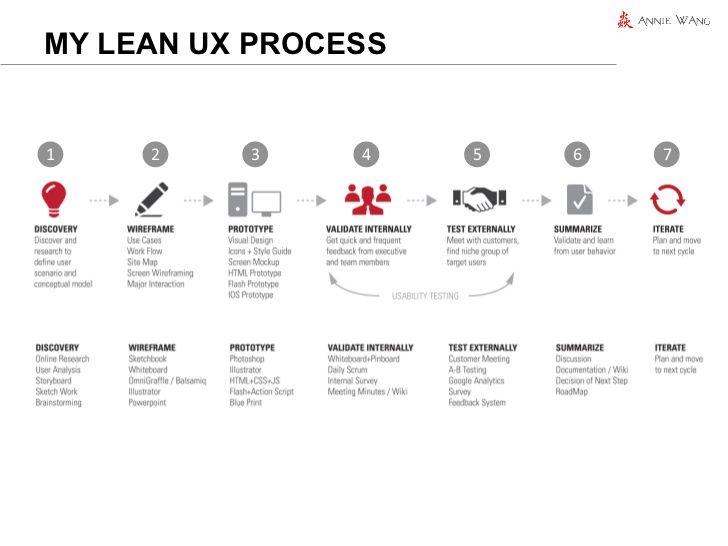 my lean ux process1 2 3 4 5 6 7