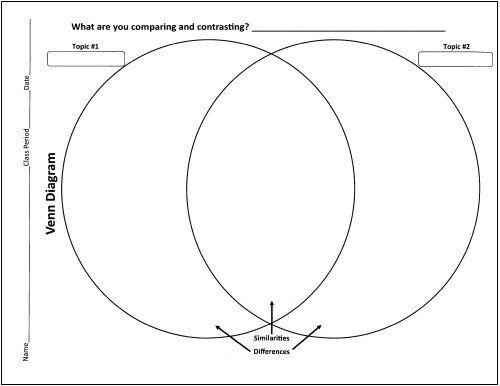 Venn Diagram Ideas For Kids Kubreforic