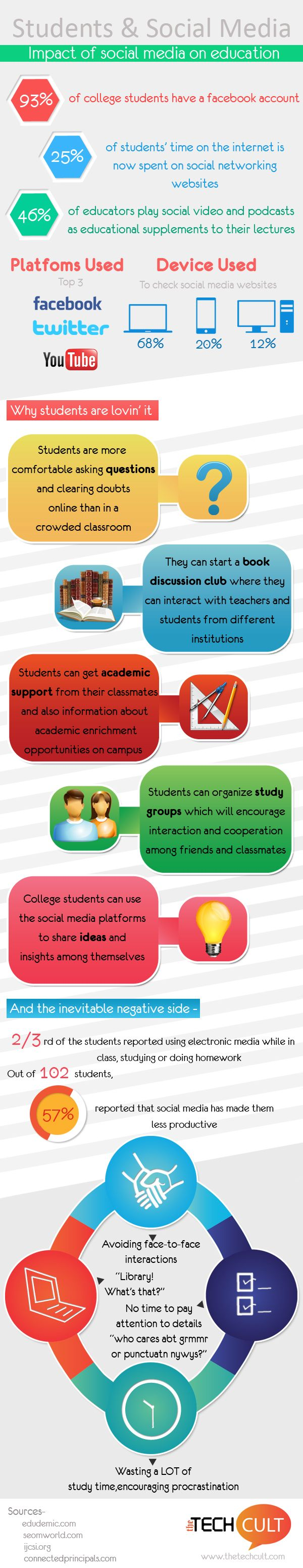 Impact Of Social Media In Education Infographic Http Elearninginfographics Com Impact Of S Educational Infographic Social Media Infographic Media Education