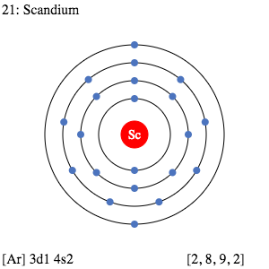 Scandium Element 21 Of Periodic Table Is Scandium With Atomic Number 21 Atomic Weight 44 Electron Configuration Periodic Table Of The Elements Periodic Table