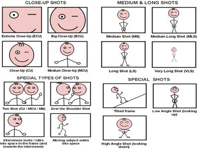 Types of shots | Camera shots and angles, Camera shots ...