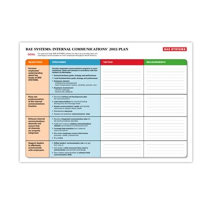 Ideas for a Communication Planning Internal Communications - performance action plan sample