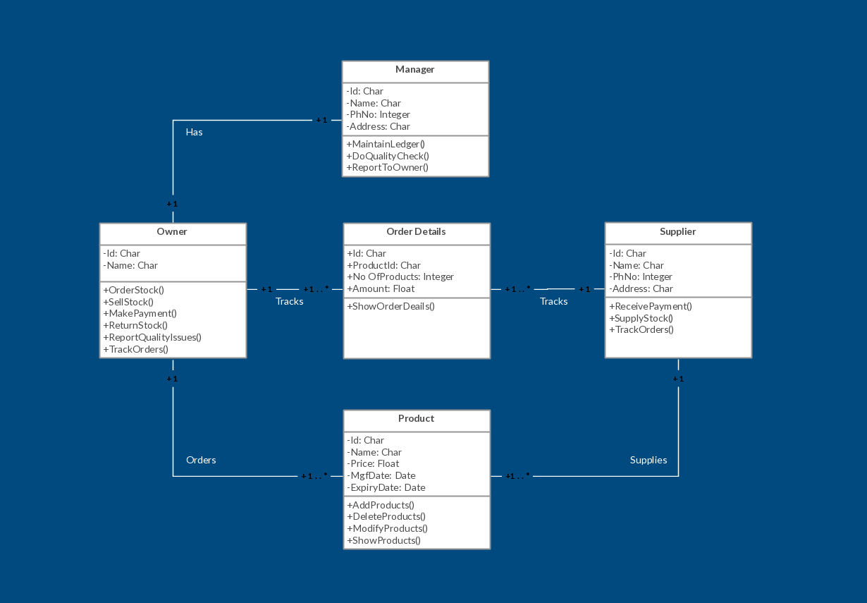 Uml Class Diagram Example  Inventory Management System Template