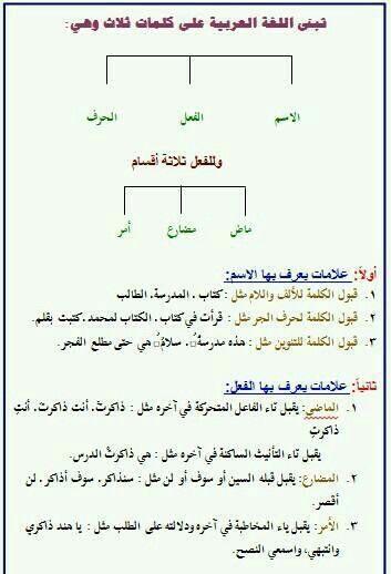 مكونات الكلام فى اللغة العربية Arabic Language Learn Arabic Language Learning Arabic