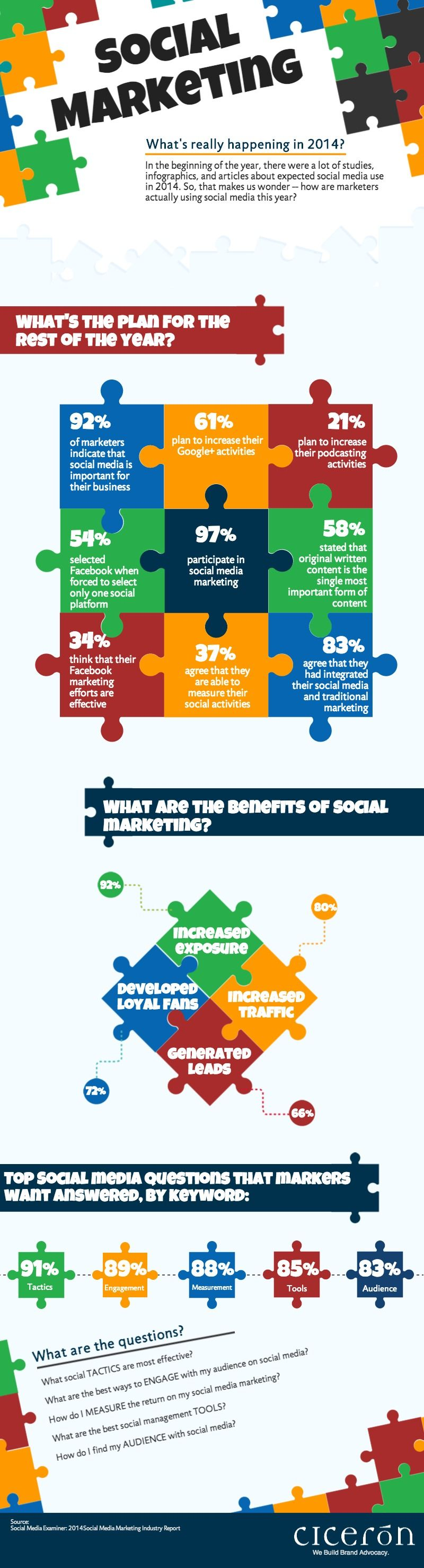 Social-Marketing-in-2014-1.jpg 800×2 954 pikseliä