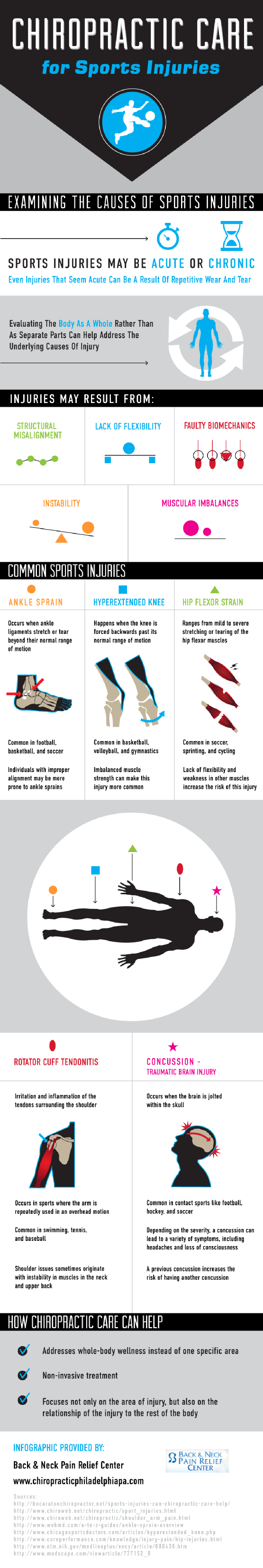 chiropractor sports care. infographic Chiropractic