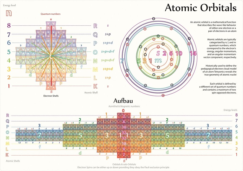 Tetryonics 4706 - Atomic Orbitals in periodic Elements Tetryonic - new periodic table energy level electrons