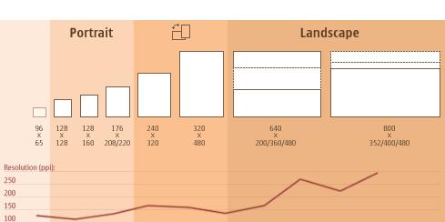 Mobile Screen Size Trends Web Design Web Design Resources Web Development Design