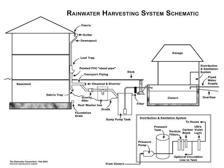 Rainwater Harvesting System Schematic | Rainwater Harvesting