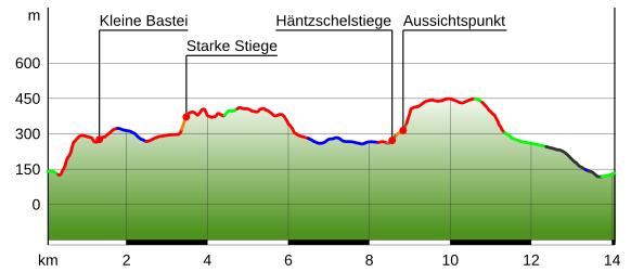 Hohenprofil Der Tour Aussichtsreiche Stiegentour Durch Die Hintere Sachsische Schweiz Gps Wandern Bohmische Schweiz Sachsisch
