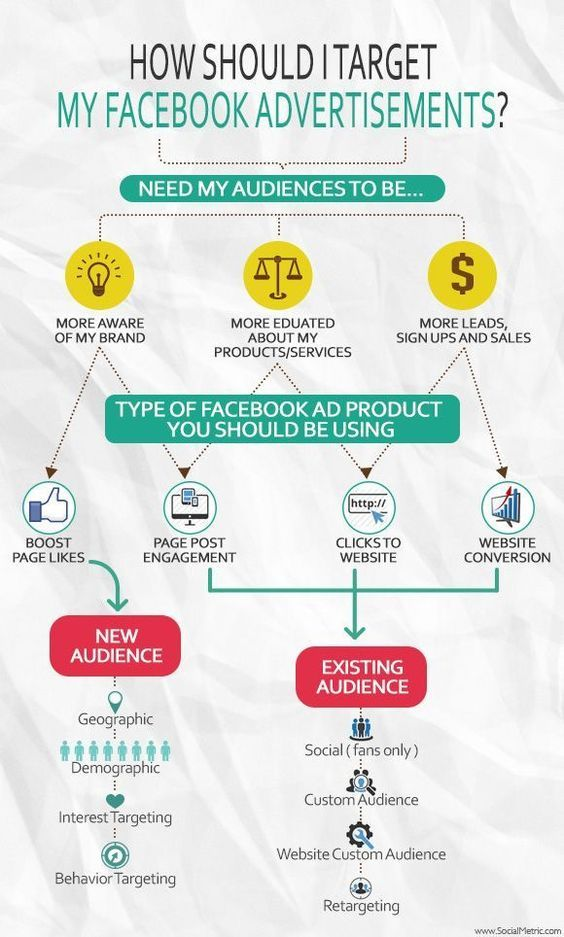 How Should I Target my Facebook Advertisements?