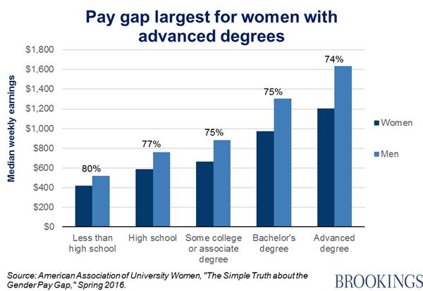 The Gender Pay Gap To Equality And Beyond Gender Pay Gap Gender Brookings