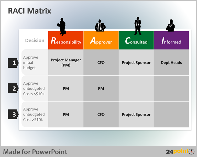Tips to use raci matrix in business powerpoint presentations raci matrix maxwellsz