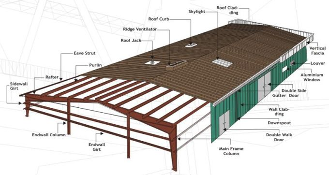 Examples Of Steel Frame Buildings : Pre engineered buildings main components architecture