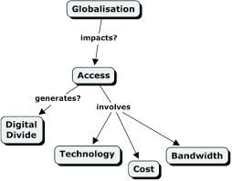 Globalisation And Technology Google Search The Access Of Technology Through Globalisation Generating Digital Divide Which Invol Technology Global Generation