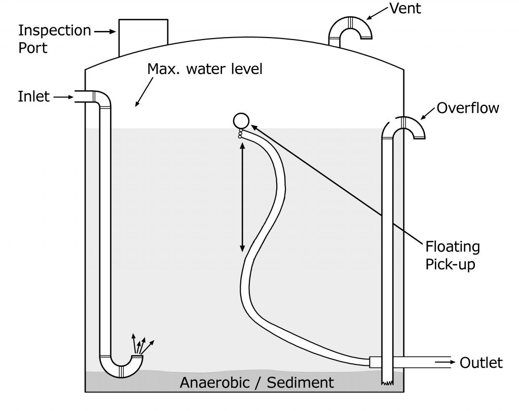A Schematic Of Inlets Outlets Other Openings For Larger Water Storage Tanks But Applicab Rainwater Harvesting Rain Harvesting Rainwater Harvesting System