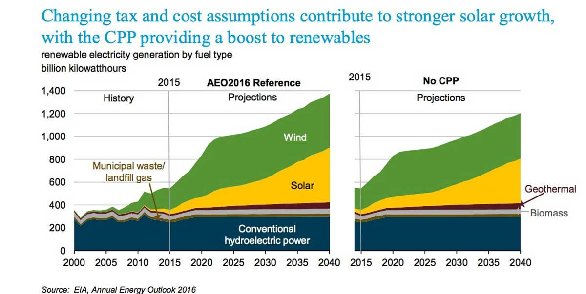 Cost Of Solar Energy Dropped 30 In Year Trump S Coal Plan Won T Work Solar News Solar Energy Renewable Electricity
