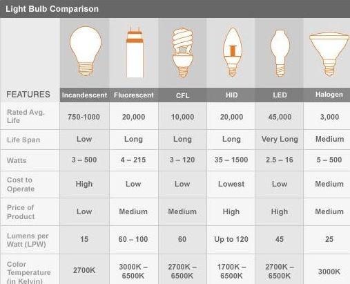 Bulb Comparison Desk Lamp Diy Best Desk Lamp Repurposed Lamp