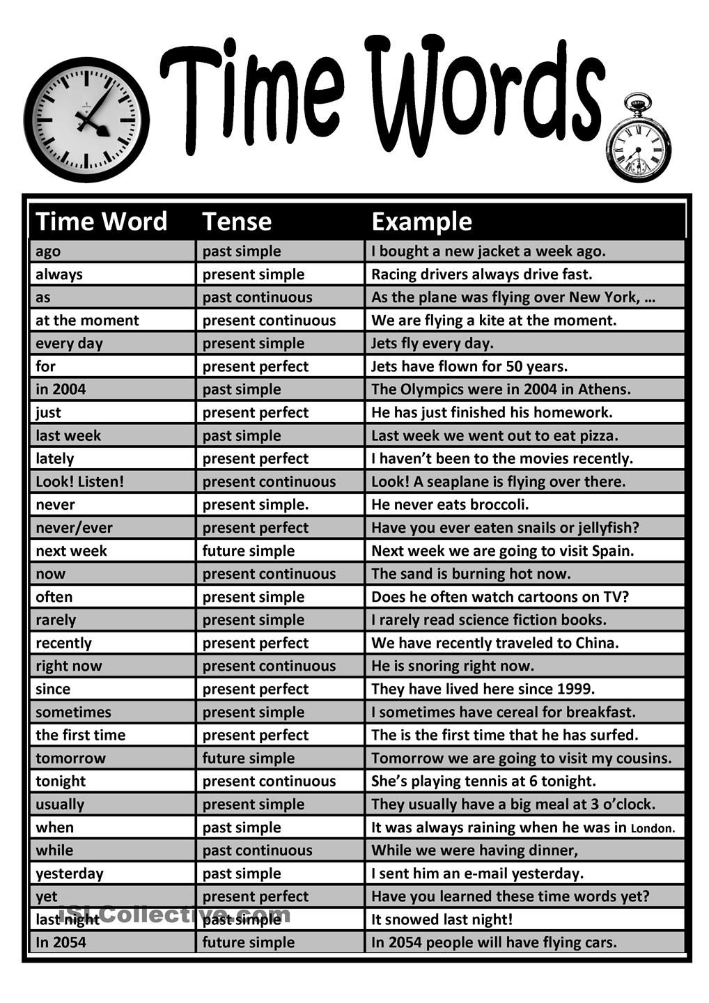 Time Words Chart Sentence Examples Words English Grammar Tenses