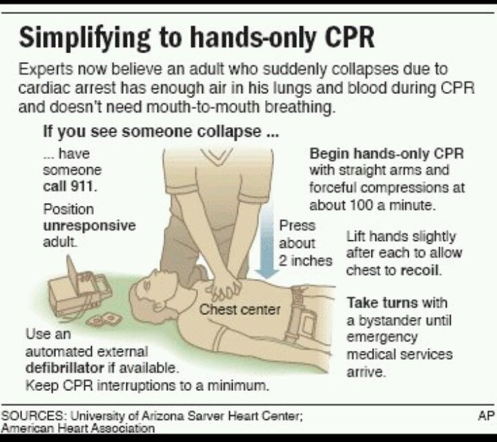 Pin by Chrissy Crazy_Bag_ Lady on CPR How to do cpr, Cpr
