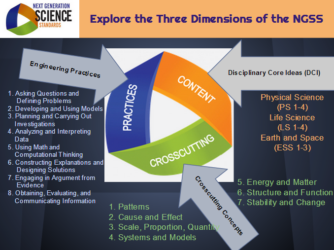 Ngss 3 Dimensions Png 678 215 507 Pixels Science C Amp I Pinterest