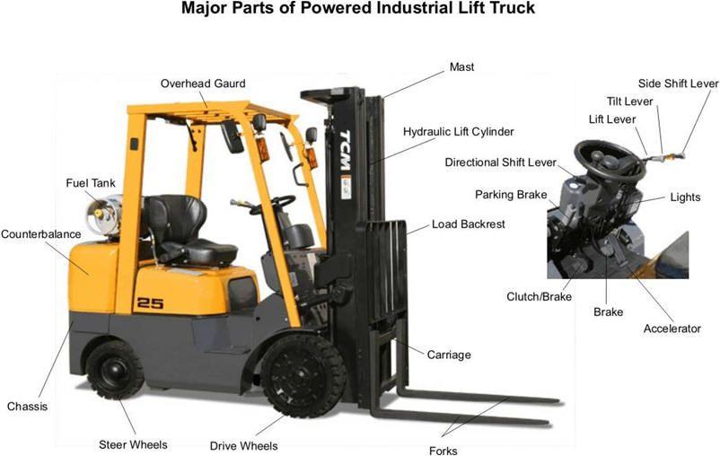 Forklift Instrument Diagram towmotor forktruck parts