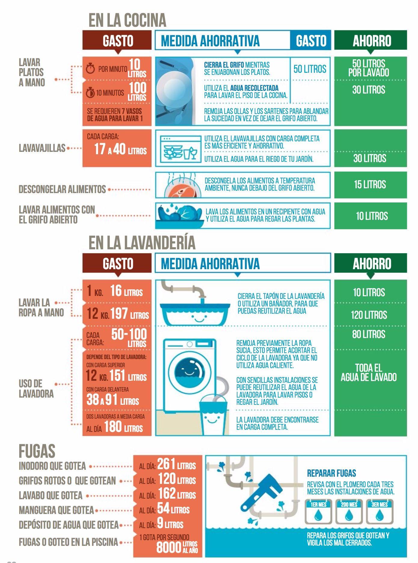 Ahorrar agua en la cocina y la lavander a agua for Ideas para ahorrar agua