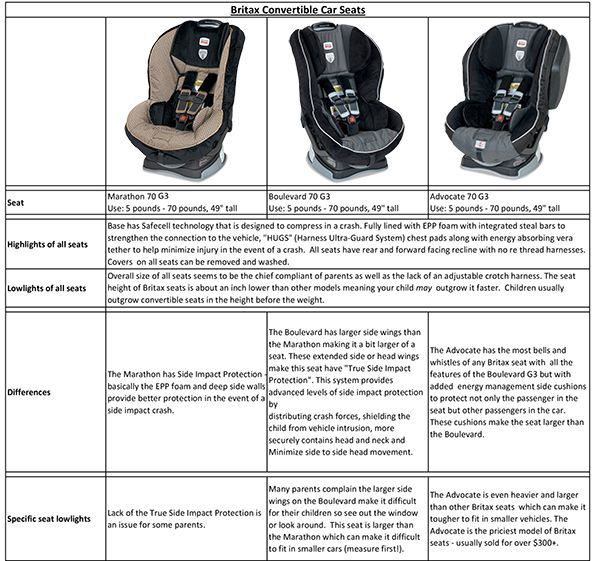 A Comparison Of The Britax Convertible Car Seats I Wish I Had This