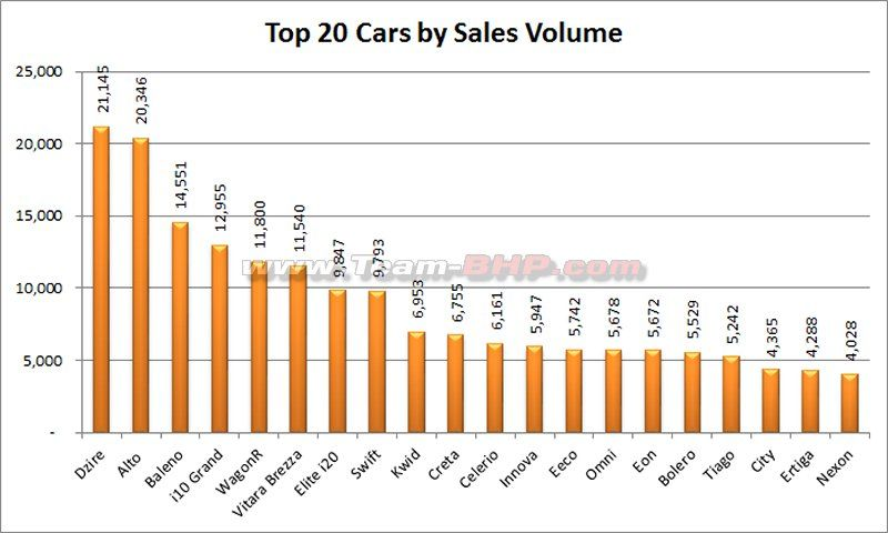 December 2017 Indian Car Sales Figures Analysis Cars For Sale Bikes For Sale Analysis