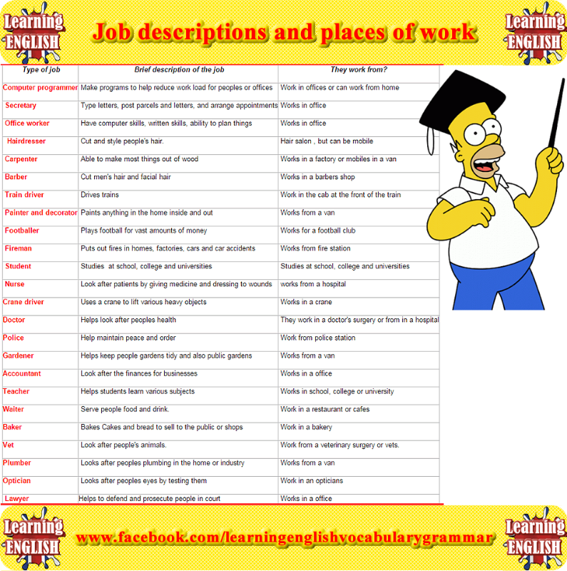 Job Descriptions And Place Of Work List  Learning Basic English