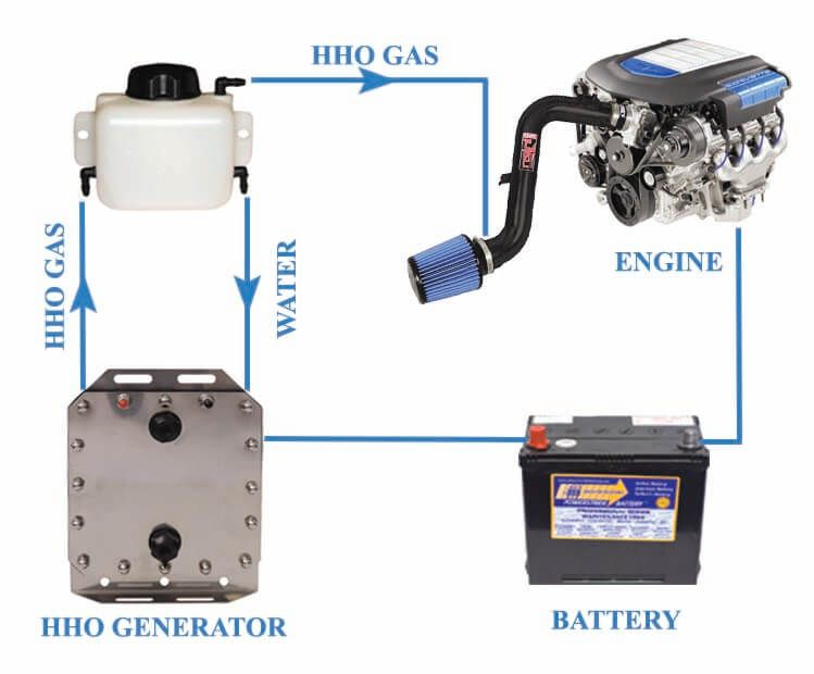 Choice Of A Hydrogen Hho Generator And An Electronic