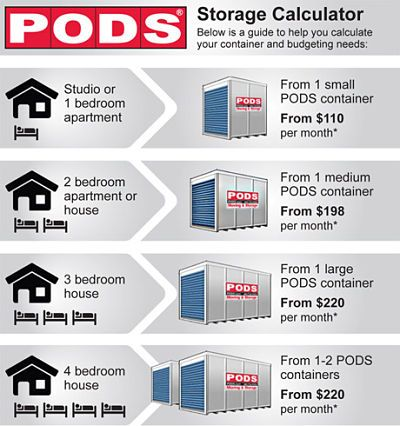 Storage Self Storage Car Storage Units Rv Storage Pods Self Storage Units Self Storage Storage Pods