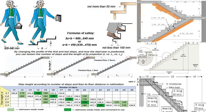 This Construction Article Provides Brief Information On How To Estimate  Stairs As Well As Calculate Stair Rise And Run Precisely.