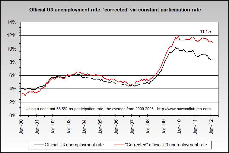 U3 Unemployment Rate Correct Via Constant Participation Rate From Nowandfutures Com Unemployment Rate Economics Chart
