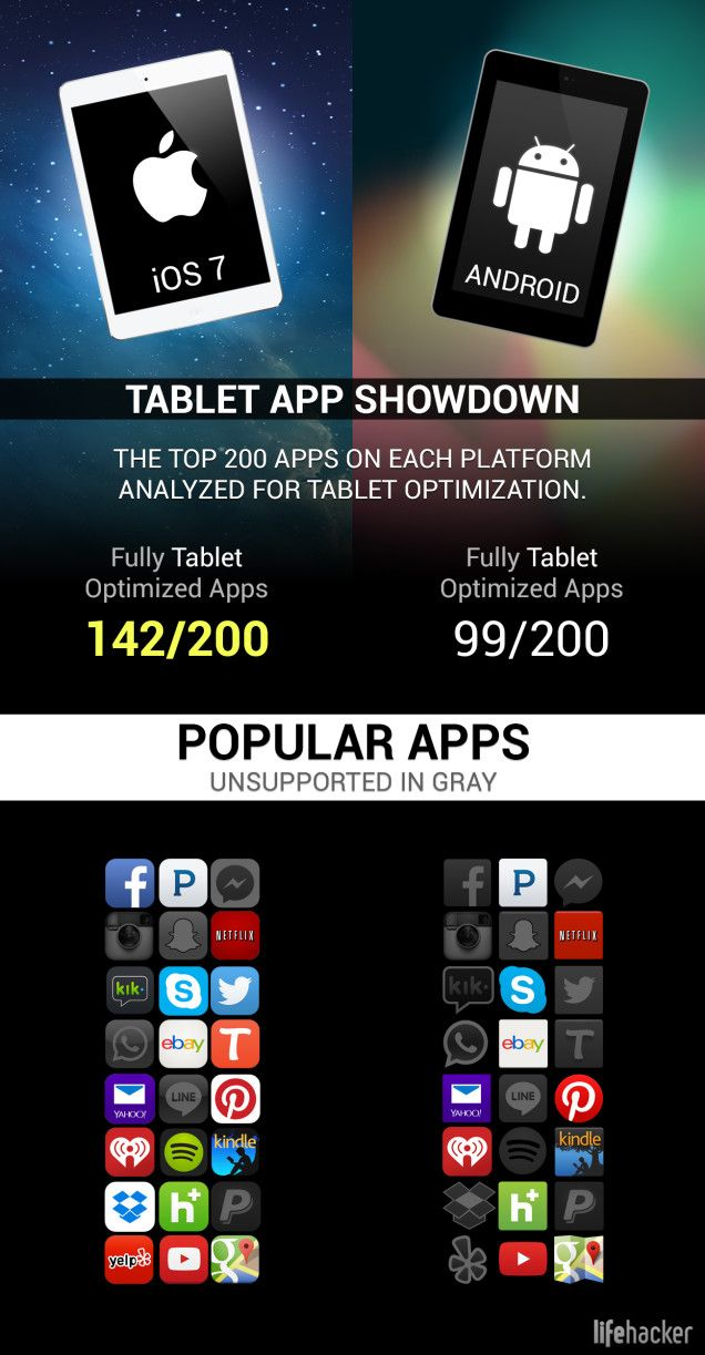 Pin On Infographics Apps