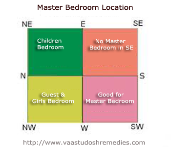 Vaastu tips for master bedroom as per the vaastu shastra principles the best place for master Master bedroom feng shui location