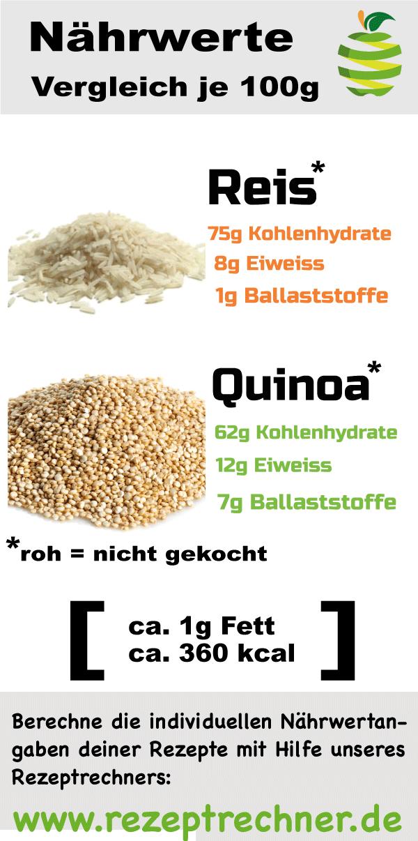 Reis vs Quinoa - Nährwerte vergleich - Nährstoffvergleich für ...