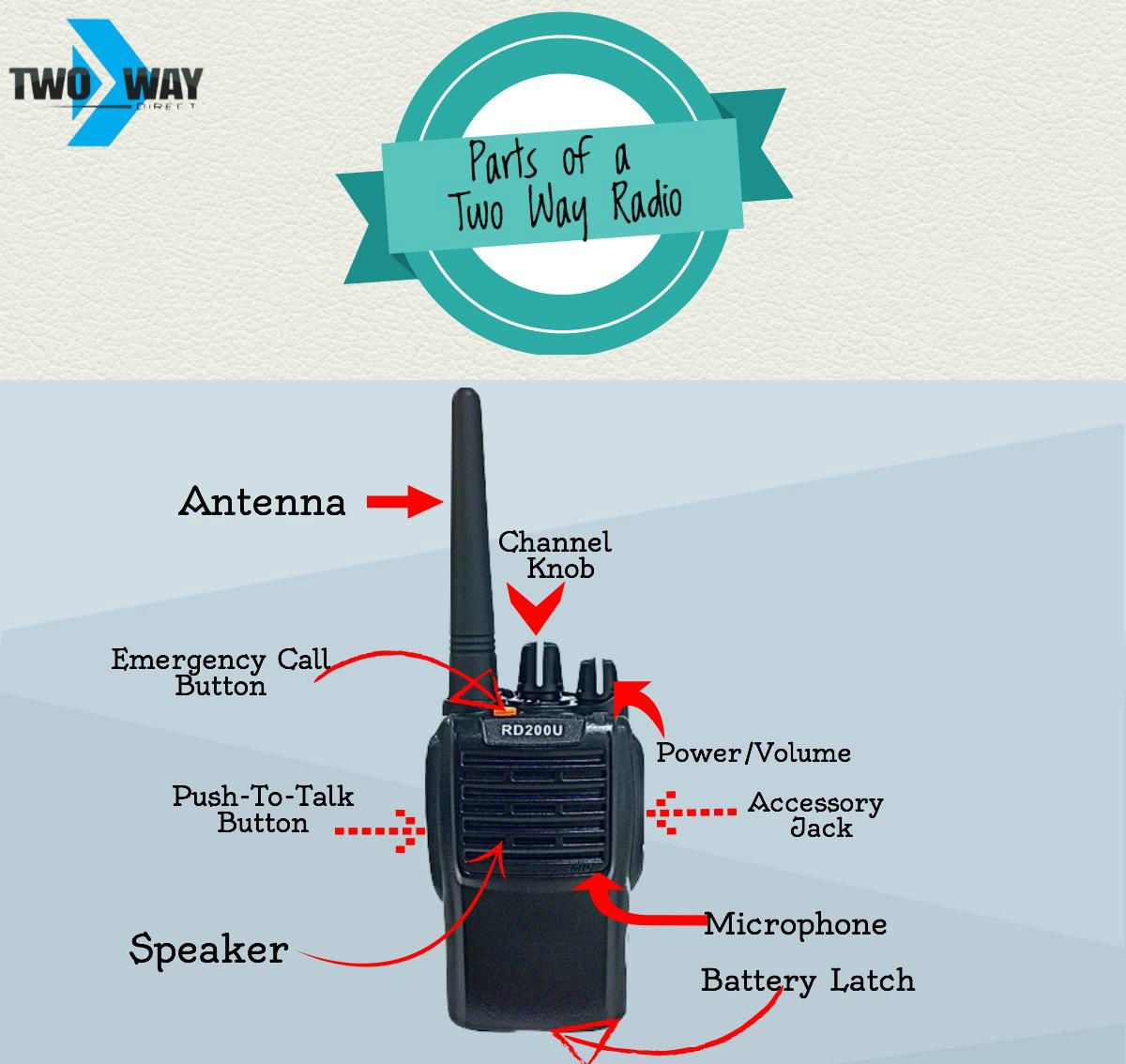 Learn The Different Parts Of A Two Way Radio. Do Your