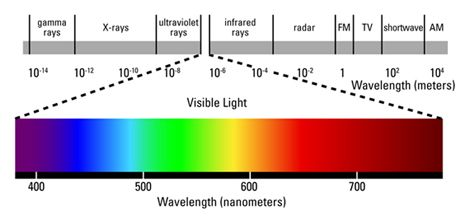 Across The Top Is A Ruler Marking Wavelengths Measured In Meters With Increasing Moving